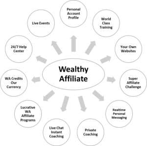 Inside Wealthy Affiliate - WA Resources Diagram