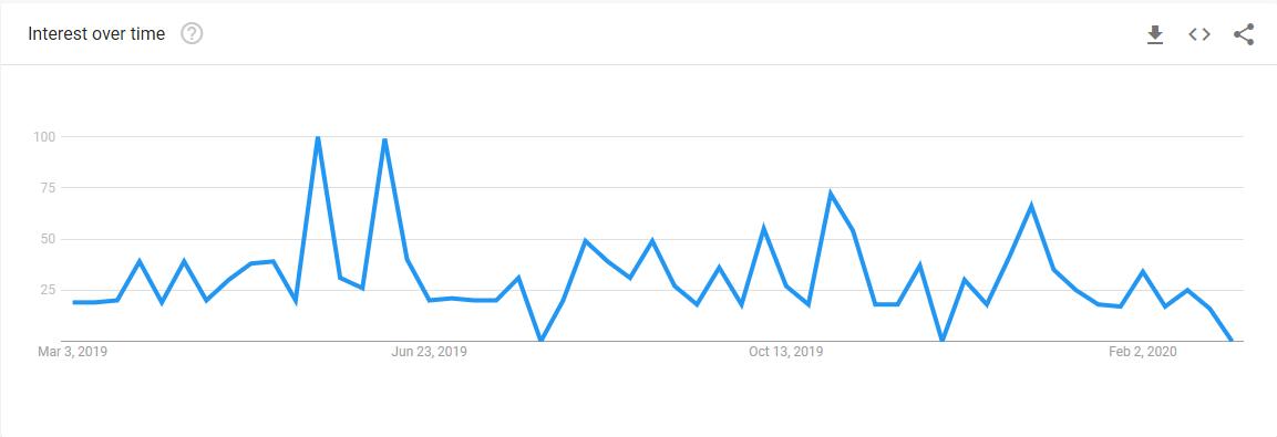 Finding My Niche Market - Google Trends Line Graph